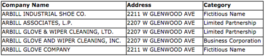 Arbill Adresses
