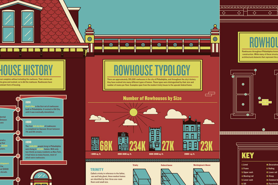 A preview of an infographic about the history of Fishtown Rowhouses.  Creative and Art Direction by: Clifton Fordham, Abby Guido, Bryan Satalino Designed by Dominic Costanzo