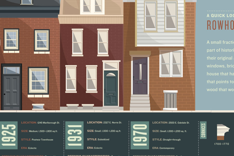 A preview of an infographic about the history of Fishtown Rowhouses  Creative and Art Direction by: Clifton Fordham, Abby Guido, Bryan Satalino Designed by Julia Lewis